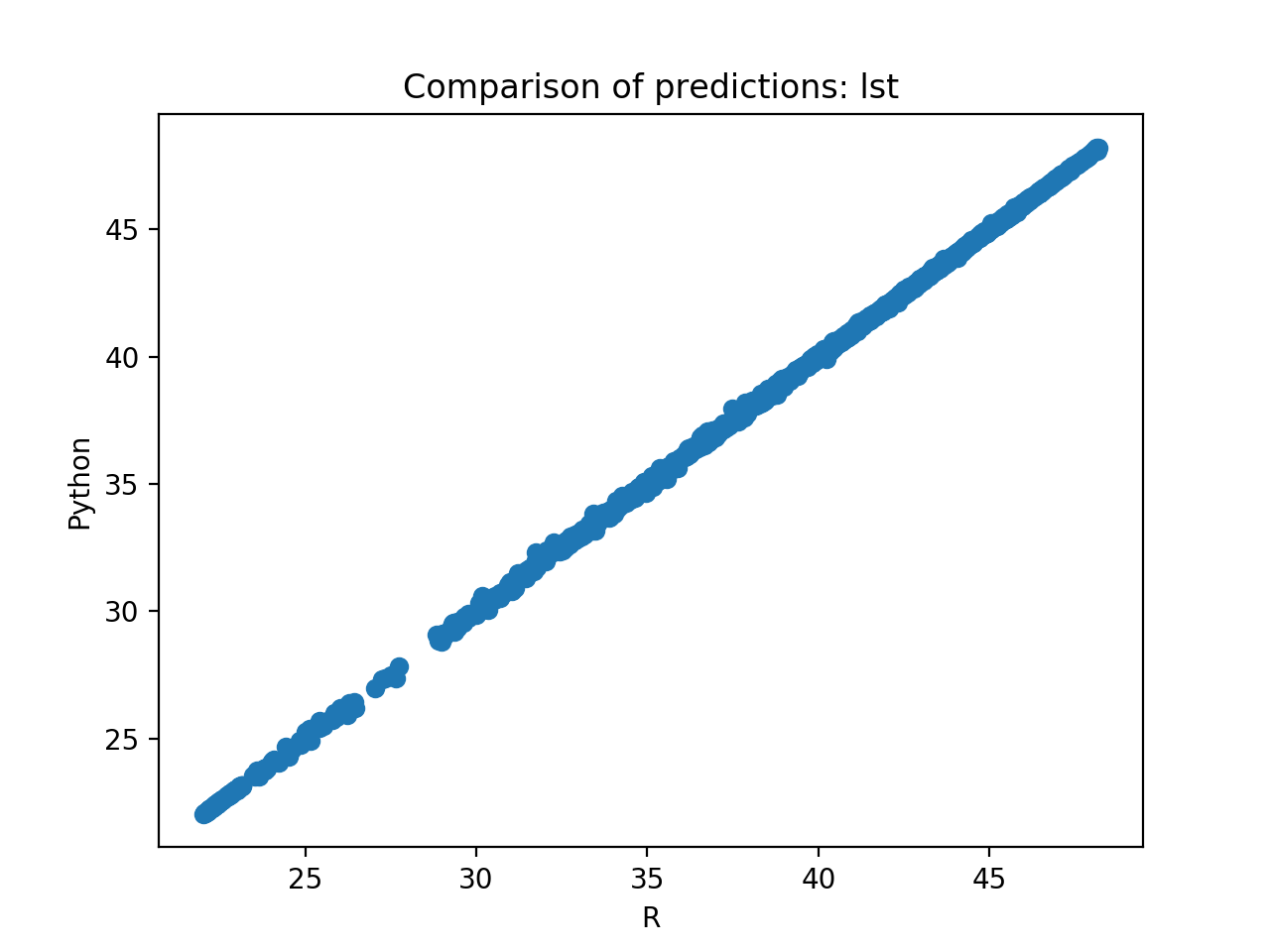 Python vs R: Random Forests